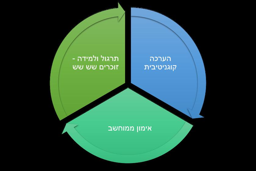 ערכה קוגניטיבית - גרף